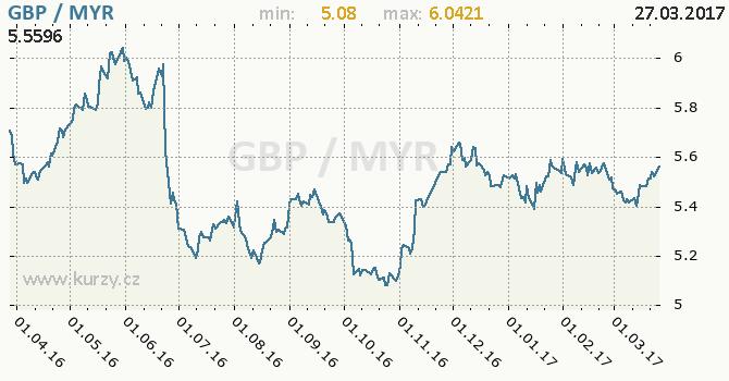 Graf malajsijský ringgit a britská libra