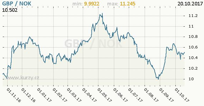 Graf norská koruna a britská libra