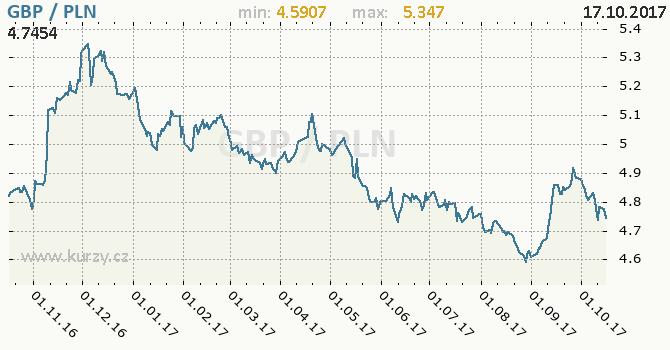 Graf polský zlotý a britská libra