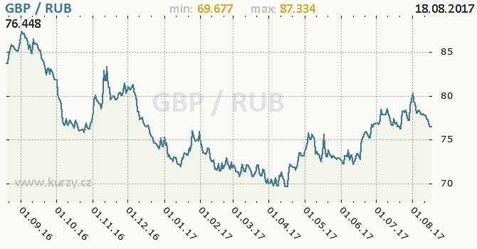 Graf ruský rubl a britská libra