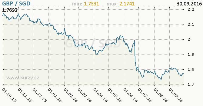 Graf singapursk� dolar a britsk� libra