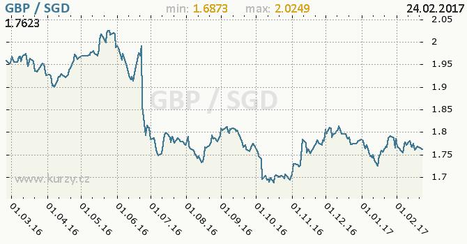 Graf singapurský dolar a britská libra