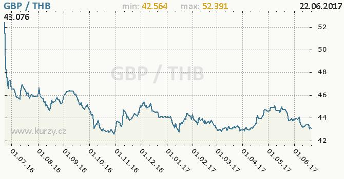 Graf thajský baht a britská libra