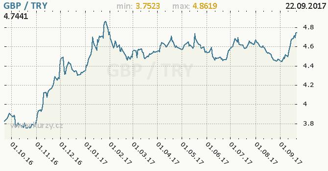 Graf turecká lira a britská libra
