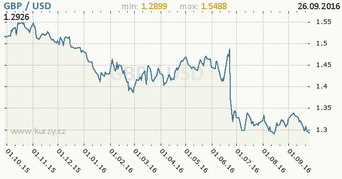 Graf americk� dolar a britsk� libra