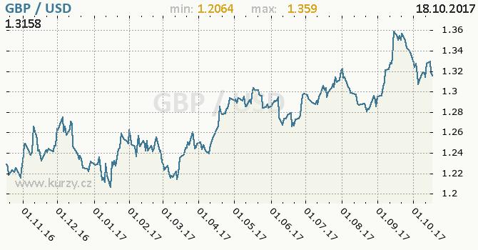 Graf americký dolar a britská libra