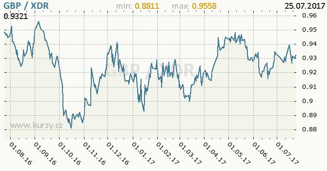 Graf MMF a britská libra