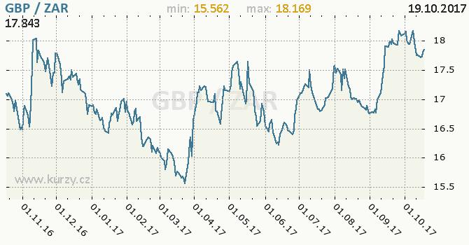 Graf jihoafrický rand a britská libra