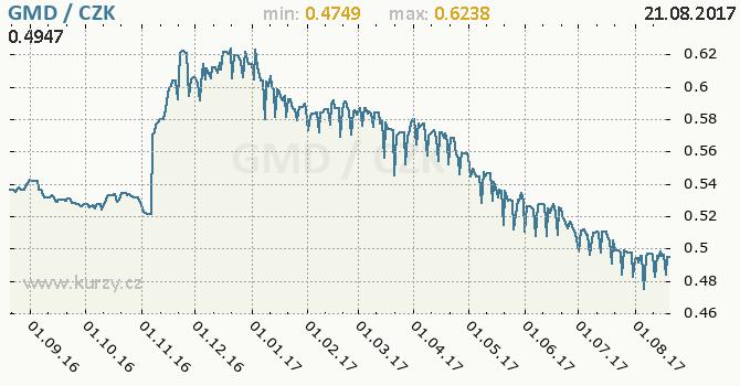 Graf česká koruna a gambijský dalasi