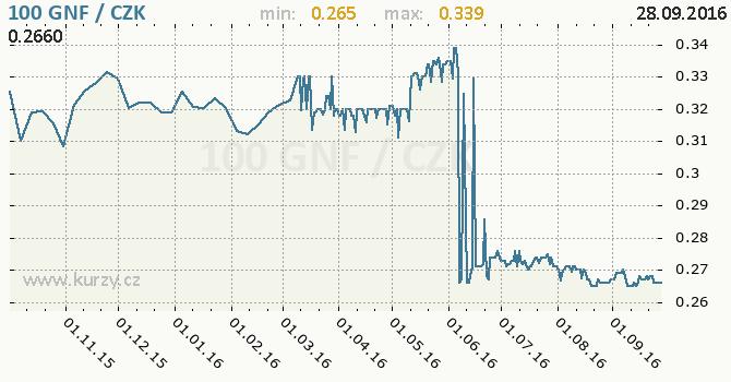 Graf �esk� koruna a guinejsk� frank