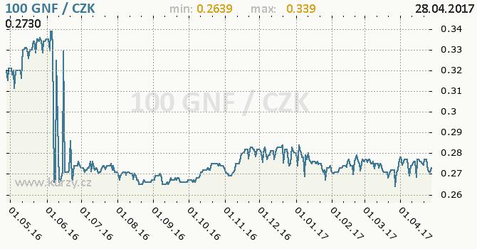 Graf česká koruna a guinejský frank