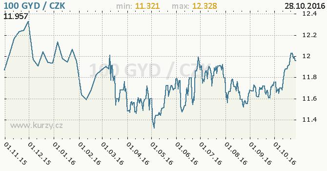 Graf �esk� koruna a guyansk� dolar