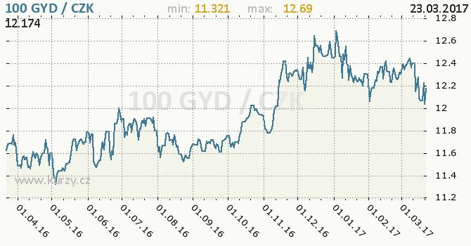 Graf česká koruna a guyanský dolar