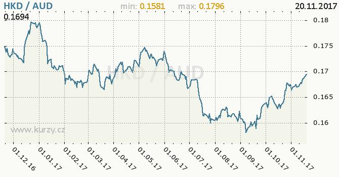 Graf australský dolar a hongkongský dolar