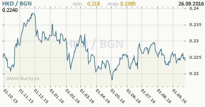 Graf bulharsk� lev a hongkongsk� dolar