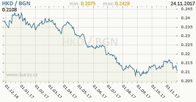 Graf bulharský lev a hongkongský dolar