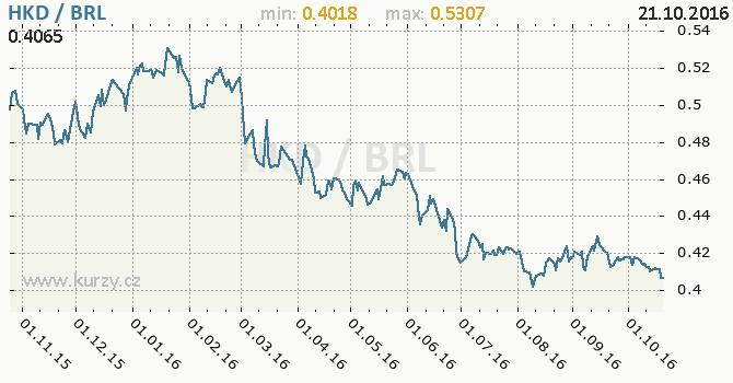 Graf brazilsk� real a hongkongsk� dolar