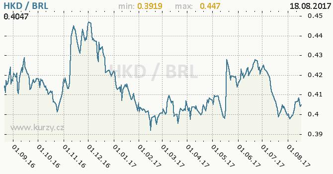Graf brazilský real a hongkongský dolar
