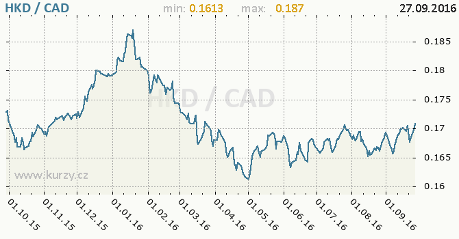 Graf kanadsk� dolar a hongkongsk� dolar