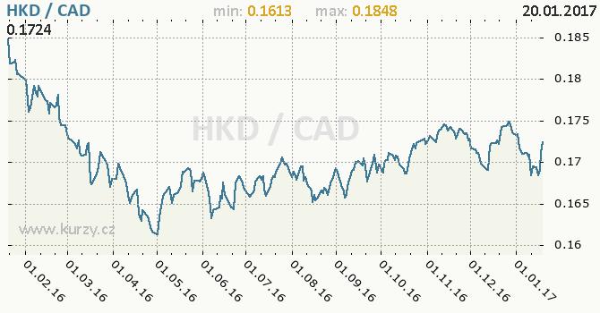 Graf kanadský dolar a hongkongský dolar