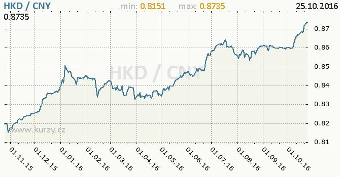 Graf ��nsk� juan a hongkongsk� dolar