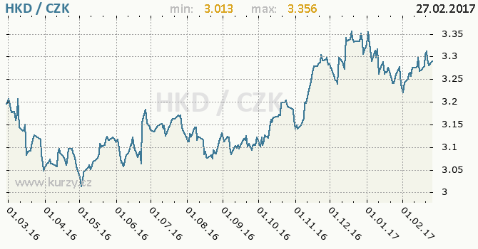 Graf česká koruna a hongkongský dolar