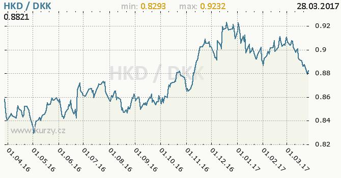 Graf dánská koruna a hongkongský dolar