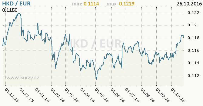Graf euro a hongkongsk� dolar