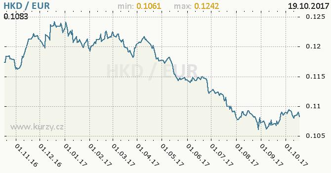 Graf euro a hongkongský dolar