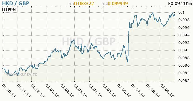 Graf britsk� libra a hongkongsk� dolar
