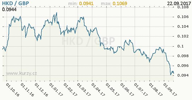 Graf britská libra a hongkongský dolar