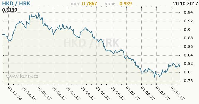 Graf chorvatská kuna a hongkongský dolar