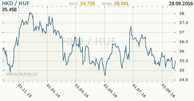 Graf ma�arsk� forint a hongkongsk� dolar