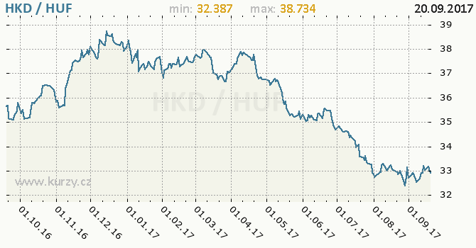 Graf maďarský forint a hongkongský dolar