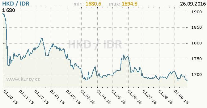 Graf indon�sk� rupie a hongkongsk� dolar