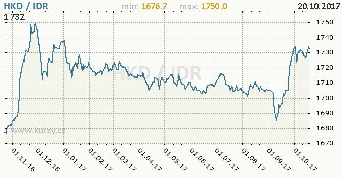 Graf indonéská rupie a hongkongský dolar
