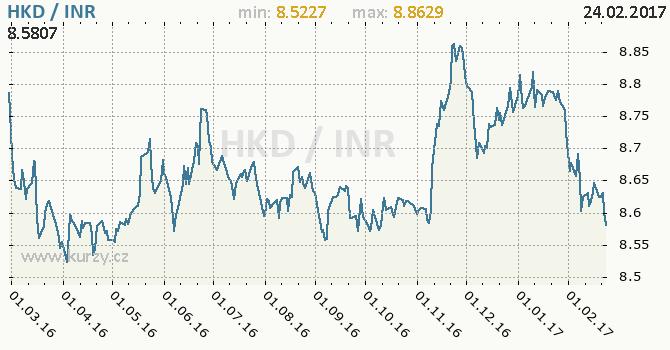 Graf indická rupie a hongkongský dolar