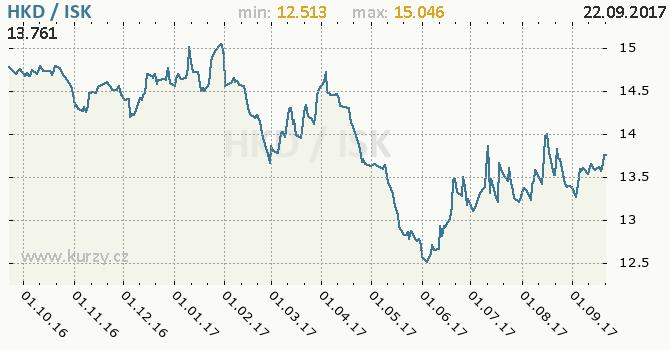 Graf islandská koruna a hongkongský dolar