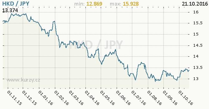 Graf japonsk� jen a hongkongsk� dolar
