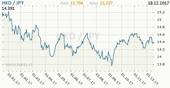 Graf japonský jen a hongkongský dolar