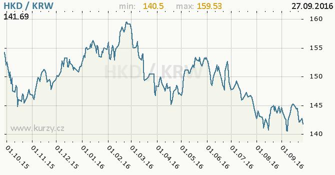 Graf jihokorejsk� won a hongkongsk� dolar