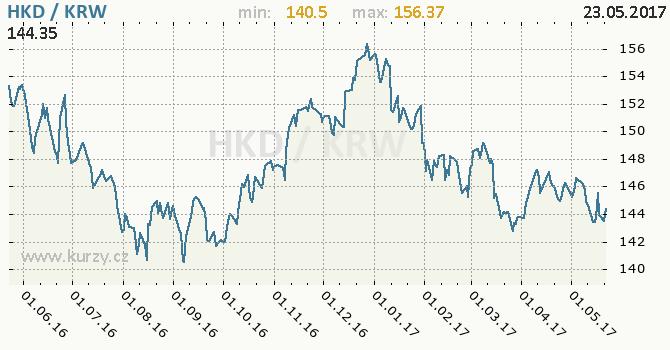 Graf jihokorejský won a hongkongský dolar