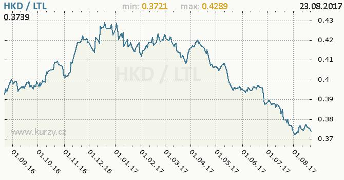 Graf litevský litas a hongkongský dolar
