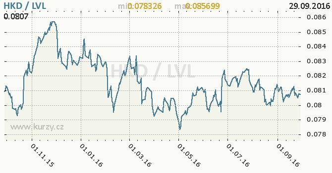 Graf loty�sk� lat a hongkongsk� dolar