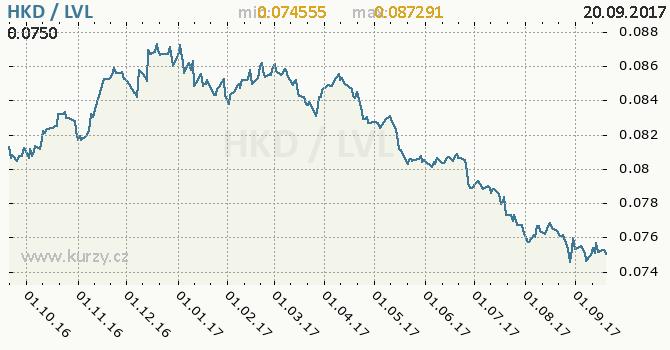 Graf lotyšský lat a hongkongský dolar