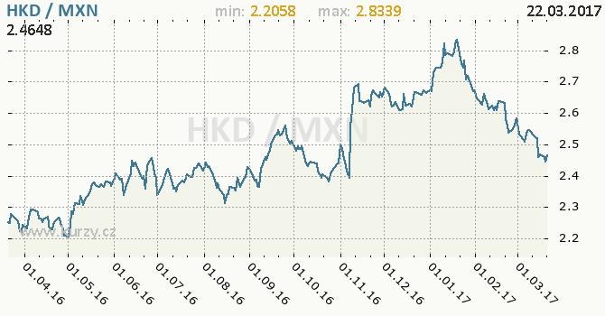 Graf mexické peso a hongkongský dolar