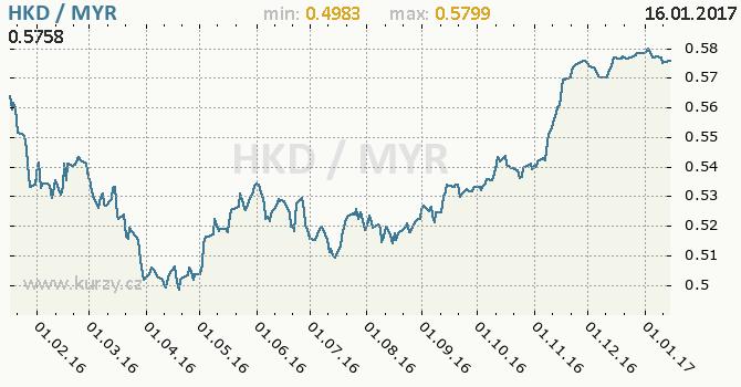 Graf malajsijský ringgit a hongkongský dolar