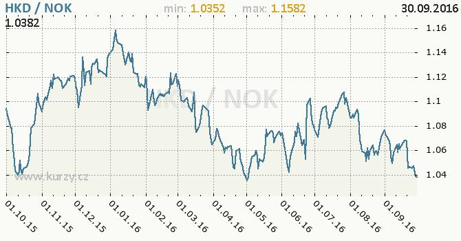 Graf norsk� koruna a hongkongsk� dolar