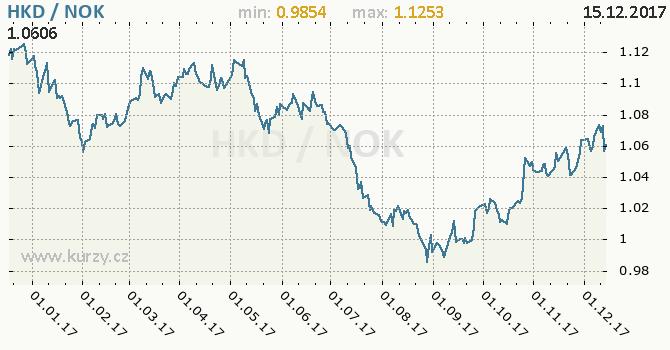 Graf norská koruna a hongkongský dolar
