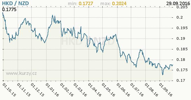 Graf novoz�landsk� dolar a hongkongsk� dolar